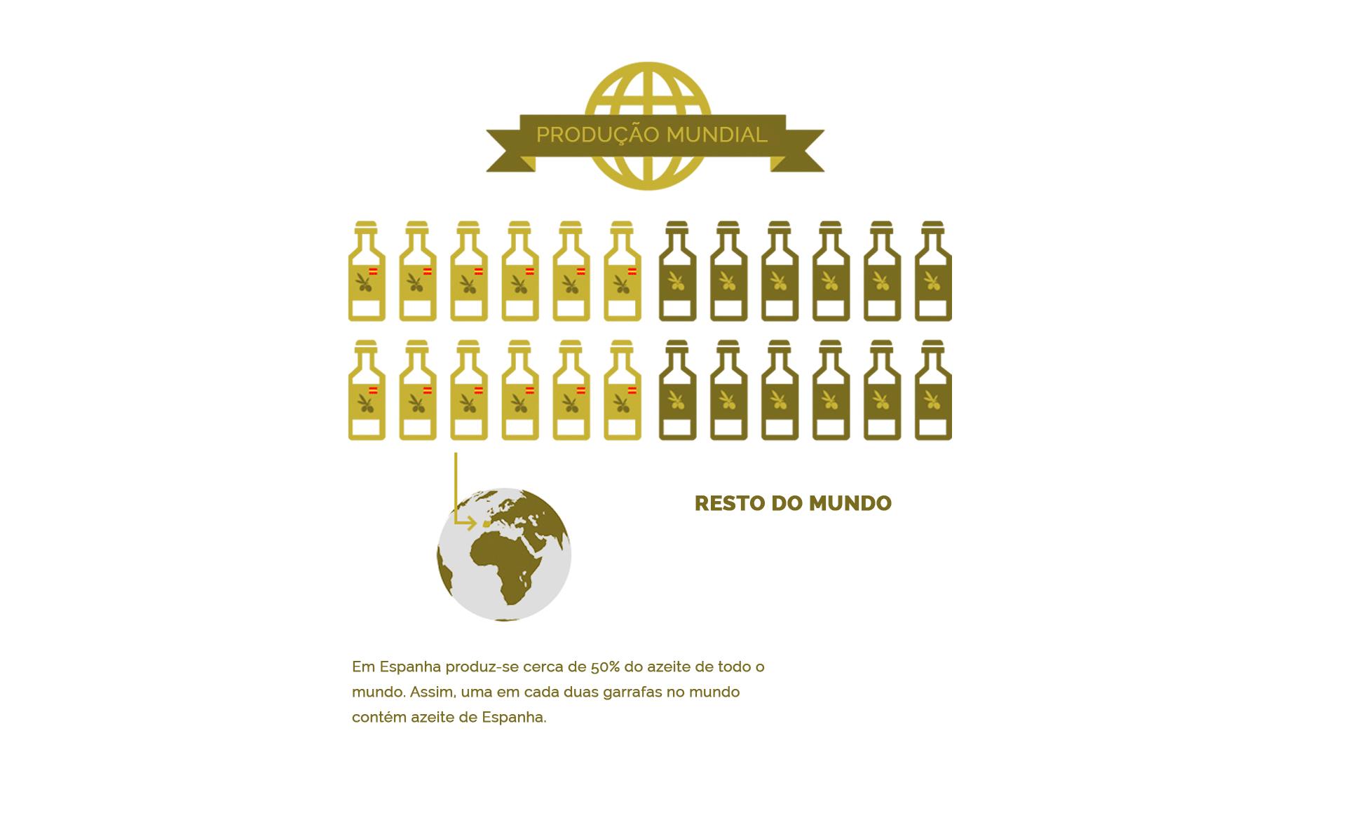 produção mundial do azeite de oliva espanhol