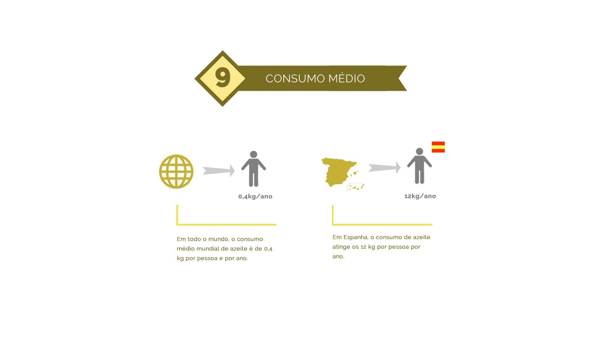 consumo mundial do azeite de oliva
