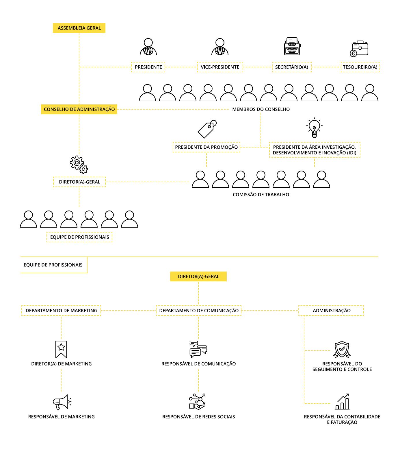Organograma da Organização Interprofissional do Azeite Espanhol